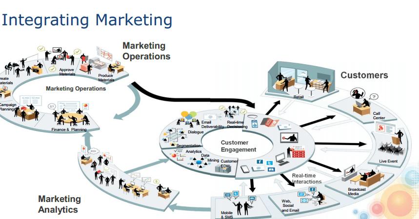 Integrated Marketing Management - Smart Insights Digital Marketing ...