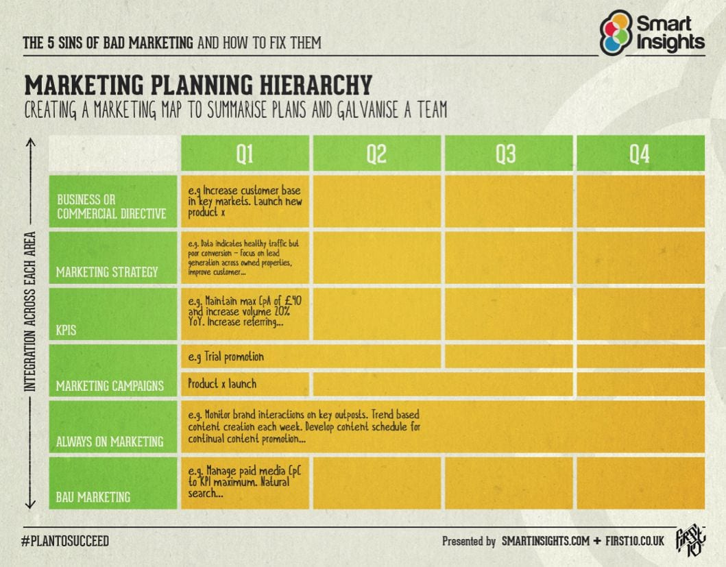 The hierarchy of planning - Smart Insights Digital Marketing Advice